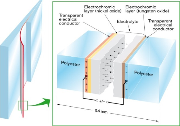 Materials For Energy Efficiency And Environmental