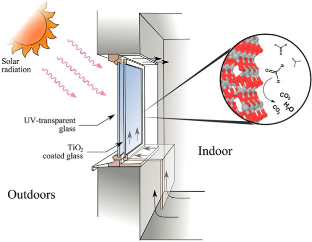 Operating principle for a photocatalytic window for indoor air cleaning