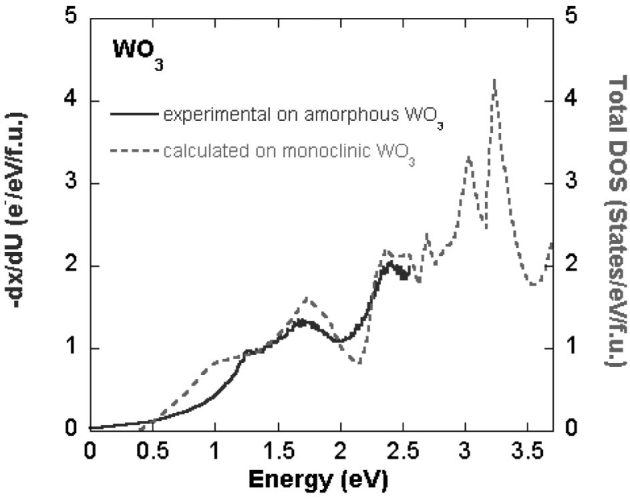 Expermintal determination of DOS in an amorphous WO3 film